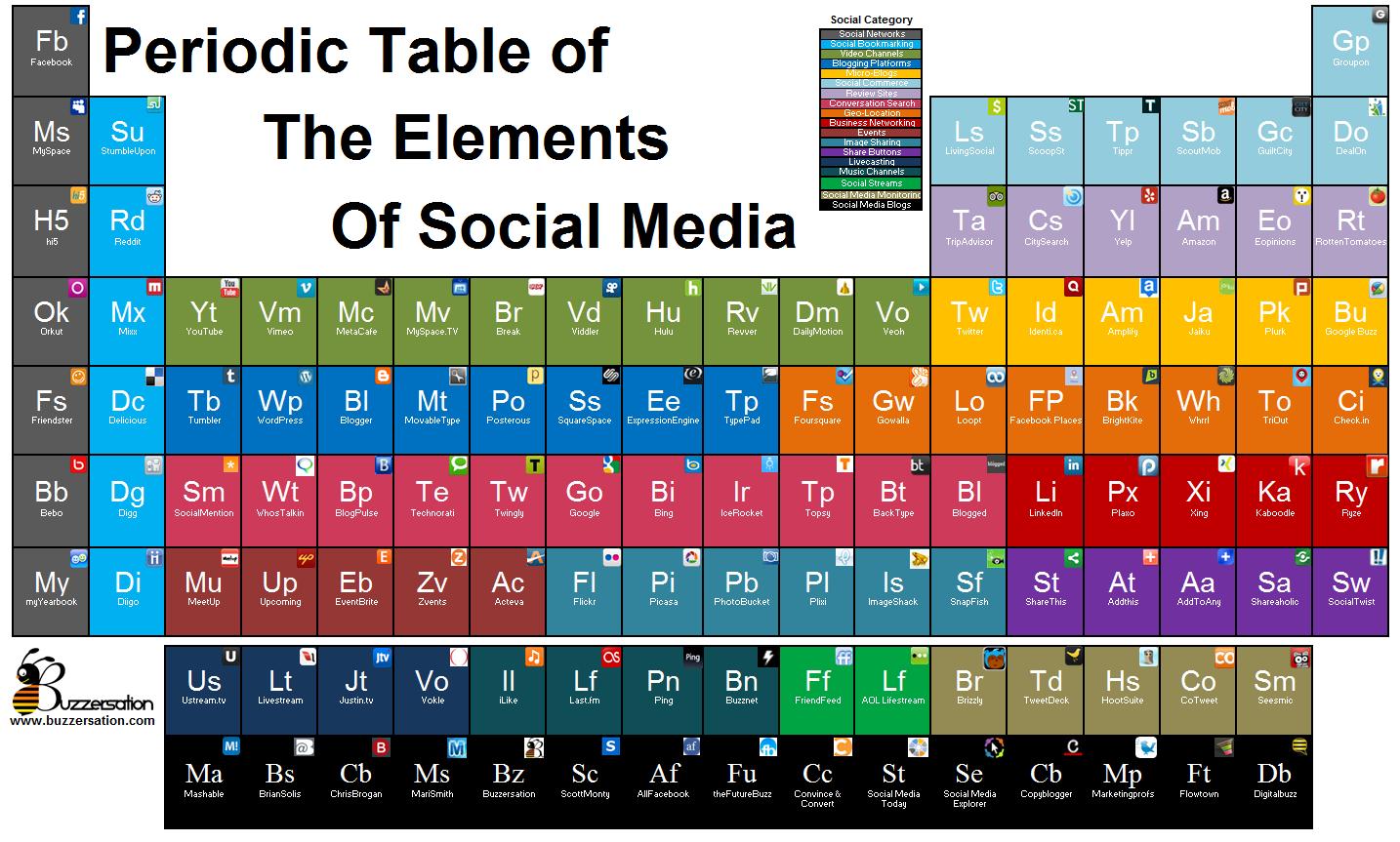 La tabla de los elementos posicionamiento seo barcelona social media barcelona sabadell terrassa sant cugat urtaz Images