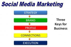 social-media-marketing-300x199